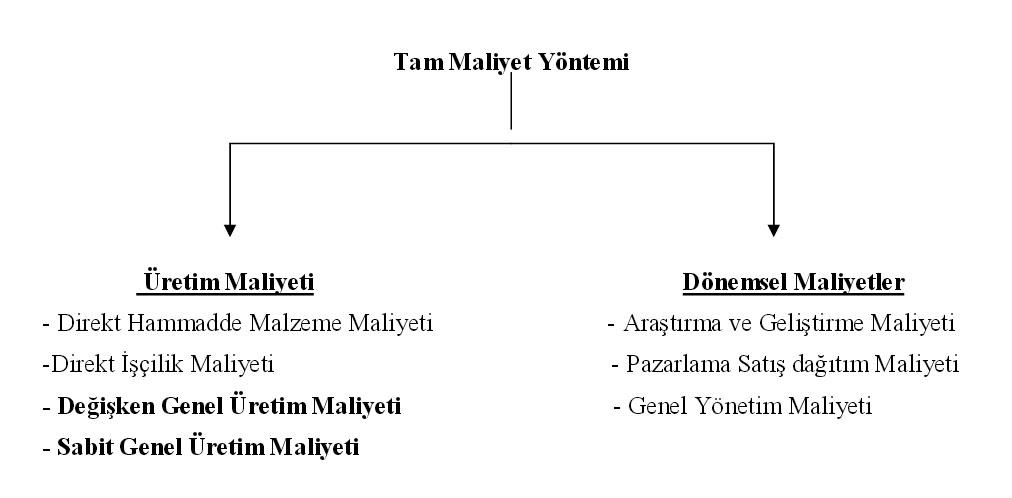 tam-maliyet-yontemi